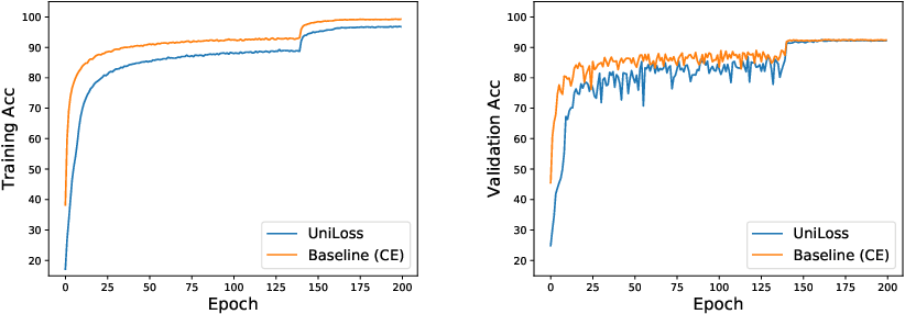 Figure 4 for A Unified Framework of Surrogate Loss by Refactoring and Interpolation