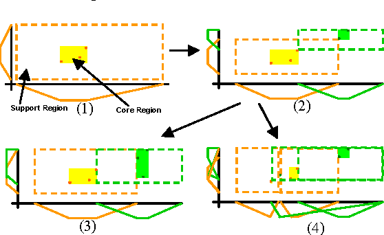Figure 2 from Imbalanced Datasets Classification by Fuzzy Rule