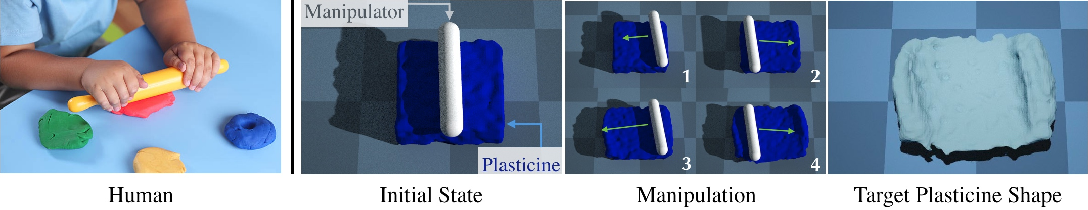 Figure 1 for PlasticineLab: A Soft-Body Manipulation Benchmark with Differentiable Physics
