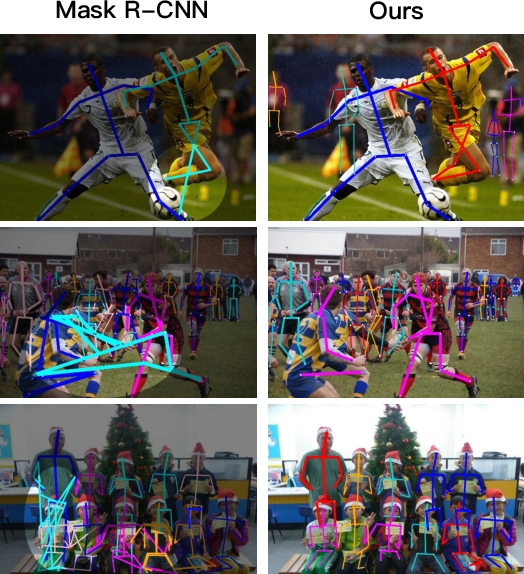Figure 1 for CrowdPose: Efficient Crowded Scenes Pose Estimation and A New Benchmark