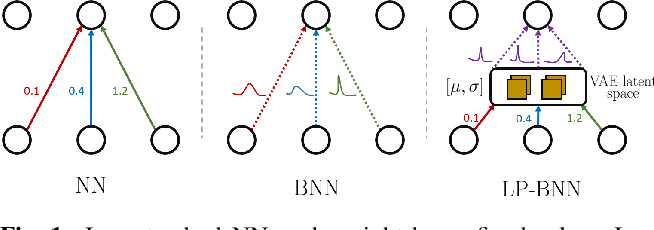 Figure 1 for Encoding the latent posterior of Bayesian Neural Networks for uncertainty quantification