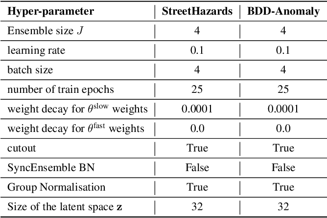 Figure 3 for Encoding the latent posterior of Bayesian Neural Networks for uncertainty quantification