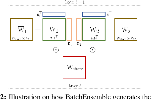 Figure 4 for Encoding the latent posterior of Bayesian Neural Networks for uncertainty quantification