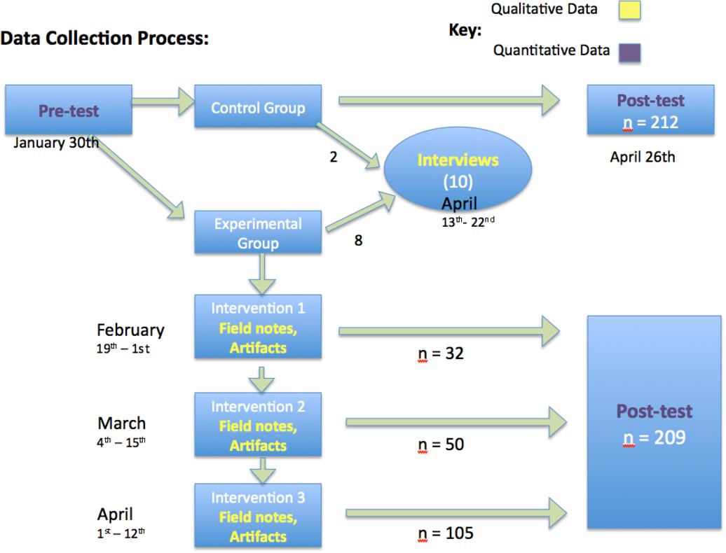 PDF] Developing Spatial Reasoning Skills in General Chemistry