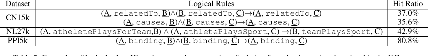 Figure 2 for Embedding Uncertain Knowledge Graphs