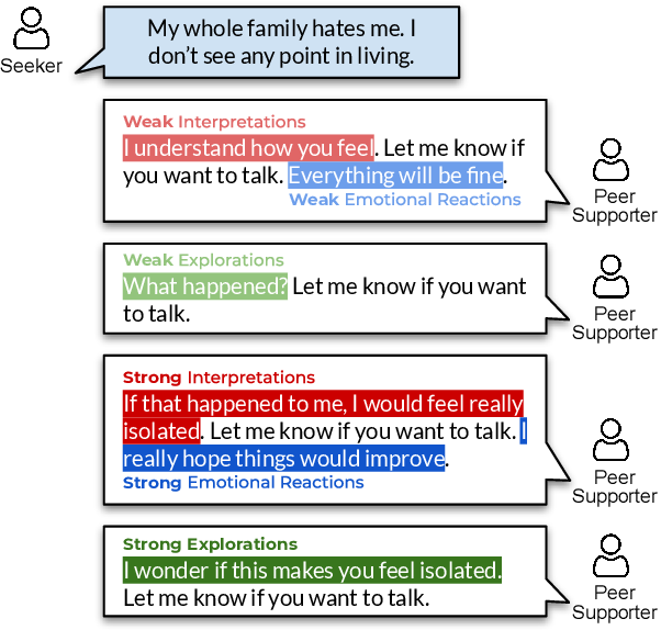 Figure 1 for A Computational Approach to Understanding Empathy Expressed in Text-Based Mental Health Support