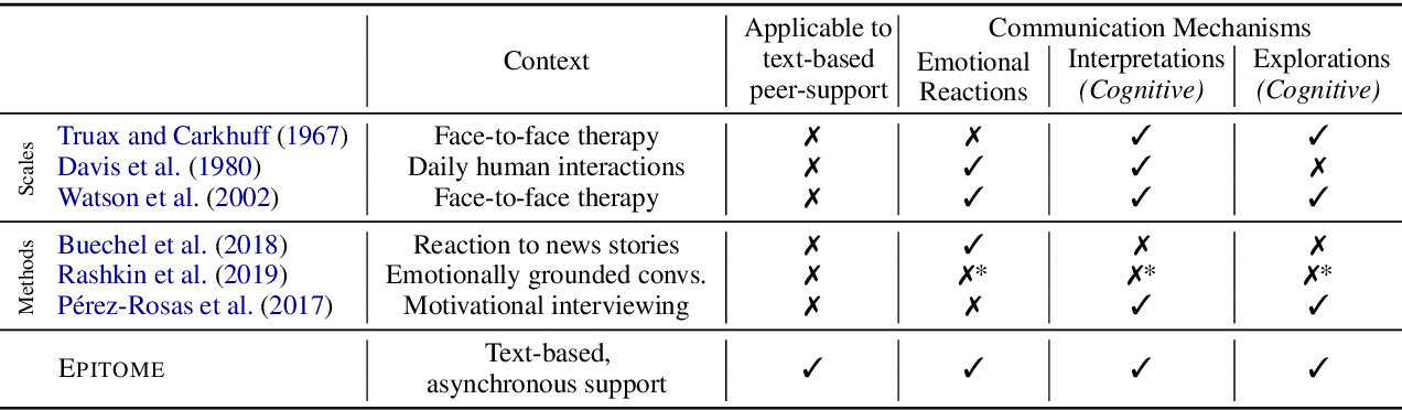 Figure 2 for A Computational Approach to Understanding Empathy Expressed in Text-Based Mental Health Support