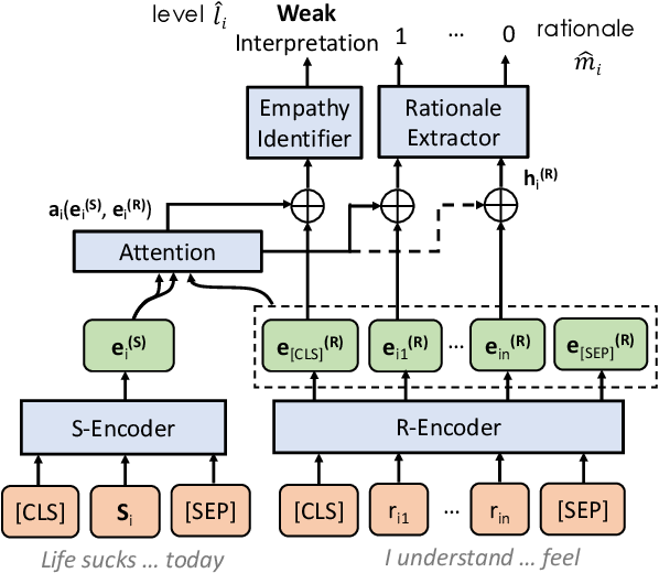 Figure 4 for A Computational Approach to Understanding Empathy Expressed in Text-Based Mental Health Support