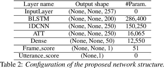 Figure 3 for Exploration of Audio Quality Assessment and Anomaly Localisation Using Attention Models