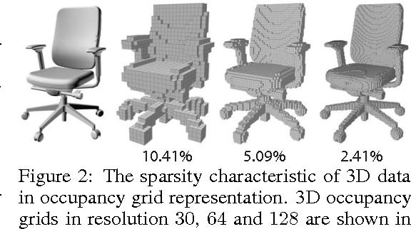 Figure 2 for FPNN: Field Probing Neural Networks for 3D Data