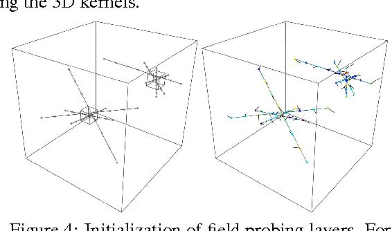 Figure 4 for FPNN: Field Probing Neural Networks for 3D Data