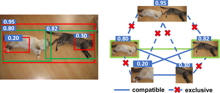 Figure 2 for C-WSL: Count-guided Weakly Supervised Localization