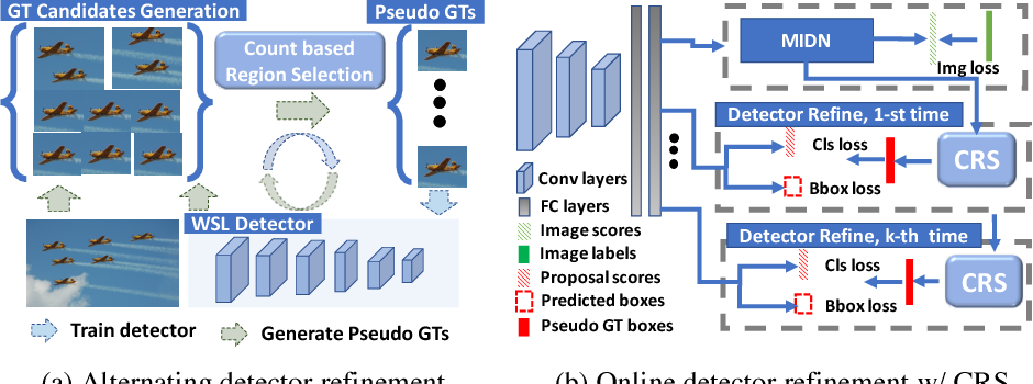 Figure 3 for C-WSL: Count-guided Weakly Supervised Localization