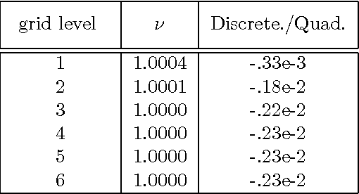 table 6.2