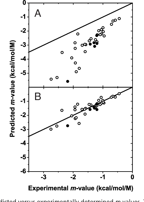 Fig. 2. Predicted versus experimentally determined m values. The proteins represented are listed in the SI Appendix. Disulfide-containing proteins are represented as filled circles. The identity line is shown for comparison. Predicted m values were obtained by using GTFEtr,i app values (A) and the corrected GTFE*tr,i values (B) as explained in the text.