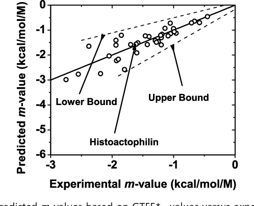 Fig. 3. Predicted m values based on GTFE*tr,i values versus experimentally determined m values. The dashed lines indicated give linear fits of the lowerand upper-bound calculated m values. The solid line is the identity line for predicted and experimental m values. The position of histoactophilin, the protein example used in Fig. 5, is shown for reference.