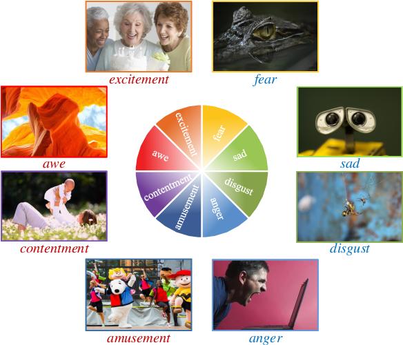 Figure 1 for Stimuli-Aware Visual Emotion Analysis