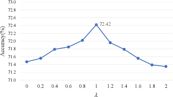 Figure 2 for Stimuli-Aware Visual Emotion Analysis