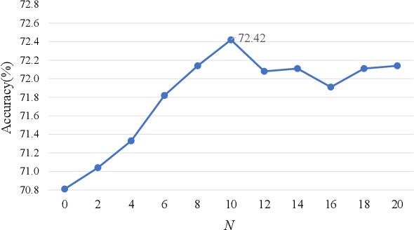 Figure 3 for Stimuli-Aware Visual Emotion Analysis