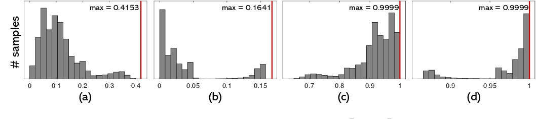 Figure 1 for Recovery Analysis for Plug-and-Play Priors using the Restricted Eigenvalue Condition