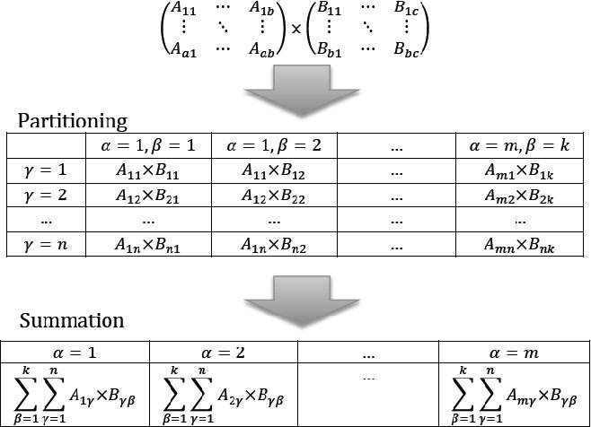 Figure 1 for Generic Multiplicative Methods for Implementing Machine Learning Algorithms on MapReduce