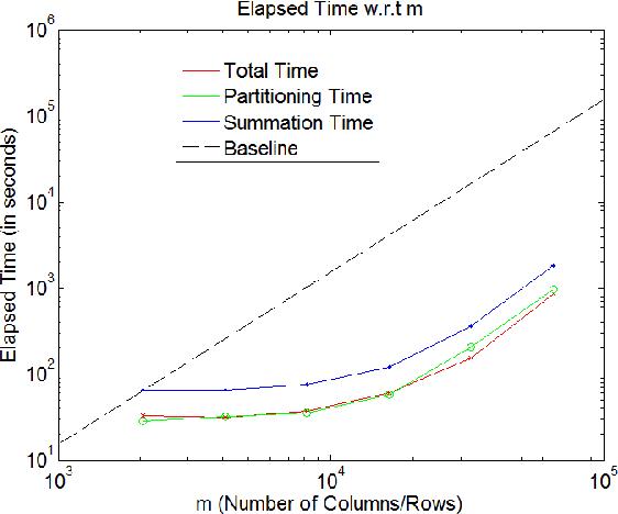 Figure 3 for Generic Multiplicative Methods for Implementing Machine Learning Algorithms on MapReduce