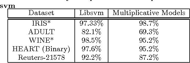 Figure 2 for Generic Multiplicative Methods for Implementing Machine Learning Algorithms on MapReduce