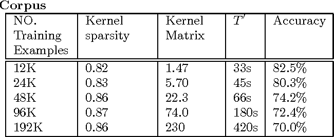 Figure 4 for Generic Multiplicative Methods for Implementing Machine Learning Algorithms on MapReduce