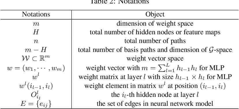 Figure 2 for $\mathcal{G}$-SGD: Optimizing ReLU Neural Networks in its Positively Scale-Invariant Space