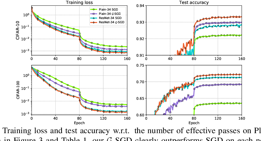 Figure 3 for $\mathcal{G}$-SGD: Optimizing ReLU Neural Networks in its Positively Scale-Invariant Space