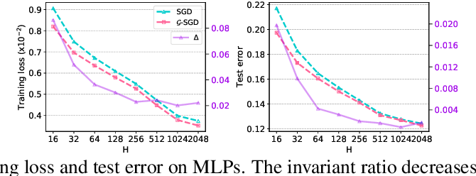 Figure 4 for $\mathcal{G}$-SGD: Optimizing ReLU Neural Networks in its Positively Scale-Invariant Space