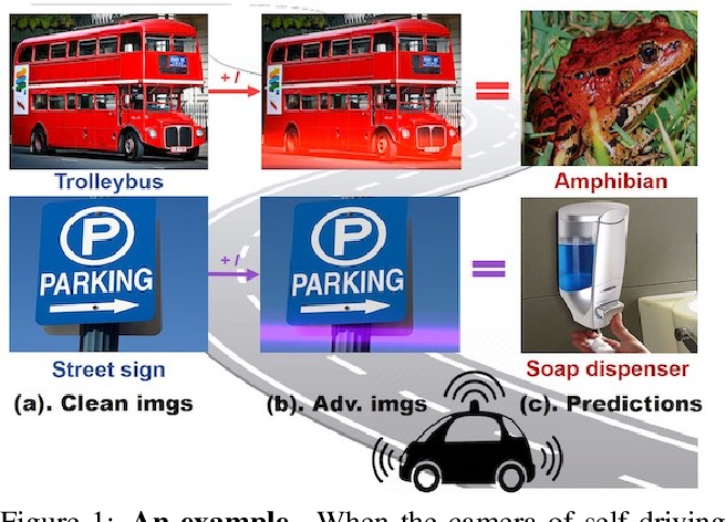 Figure 1 for Adversarial Laser Beam: Effective Physical-World Attack to DNNs in a Blink