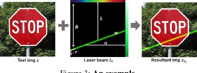 Figure 3 for Adversarial Laser Beam: Effective Physical-World Attack to DNNs in a Blink