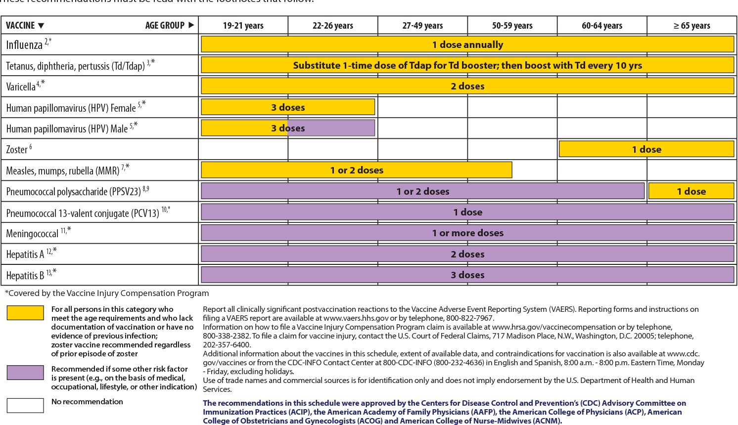 Recommended adult immunization schedule, by vaccine and age group1