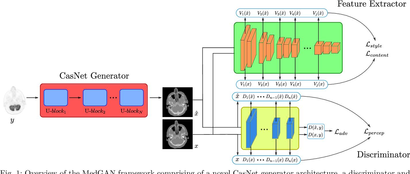Figure 1 for MedGAN: Medical Image Translation using GANs