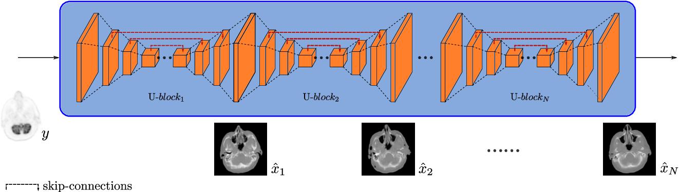 Figure 2 for MedGAN: Medical Image Translation using GANs