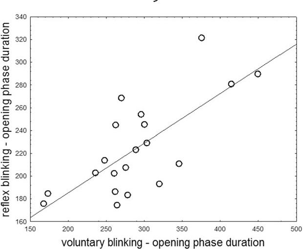 FIG. 2. Positive correlation between the opening phase duration of voluntary blinking (x-axis) and the opening phase duration of reflex blinking (y-axis) in patients with MSA-P.