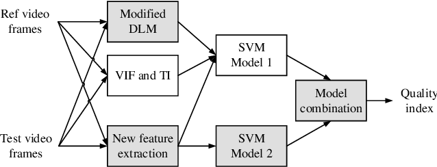Figure 1 for Enhancing VMAF through New Feature Integration and Model Combination