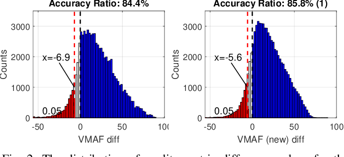 Figure 2 for Enhancing VMAF through New Feature Integration and Model Combination