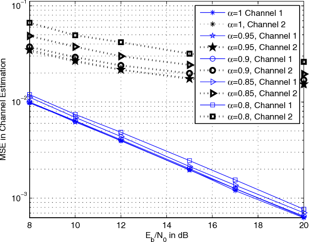 Fig. 2. MSE in channel estimation of a 4-QAM N = 32 carriers SEFDM signal without CP in Channel1 and Channel2. α = 1 corresponds to OFDM.