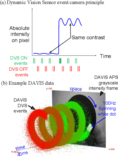 Figure 1 for DDD20 End-to-End Event Camera Driving Dataset: Fusing Frames and Events with Deep Learning for Improved Steering Prediction