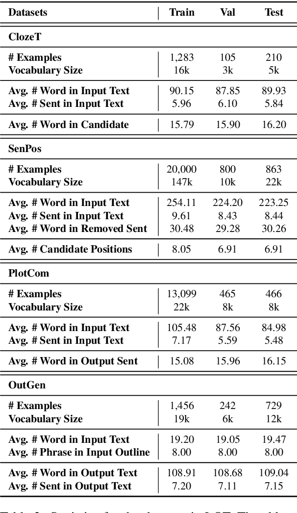 Figure 3 for LOT: A Benchmark for Evaluating Chinese Long Text Understanding and Generation