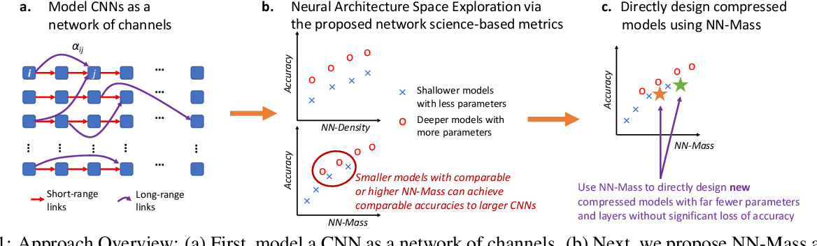 Figure 1 for Towards Unifying Neural Architecture Space Exploration and Generalization