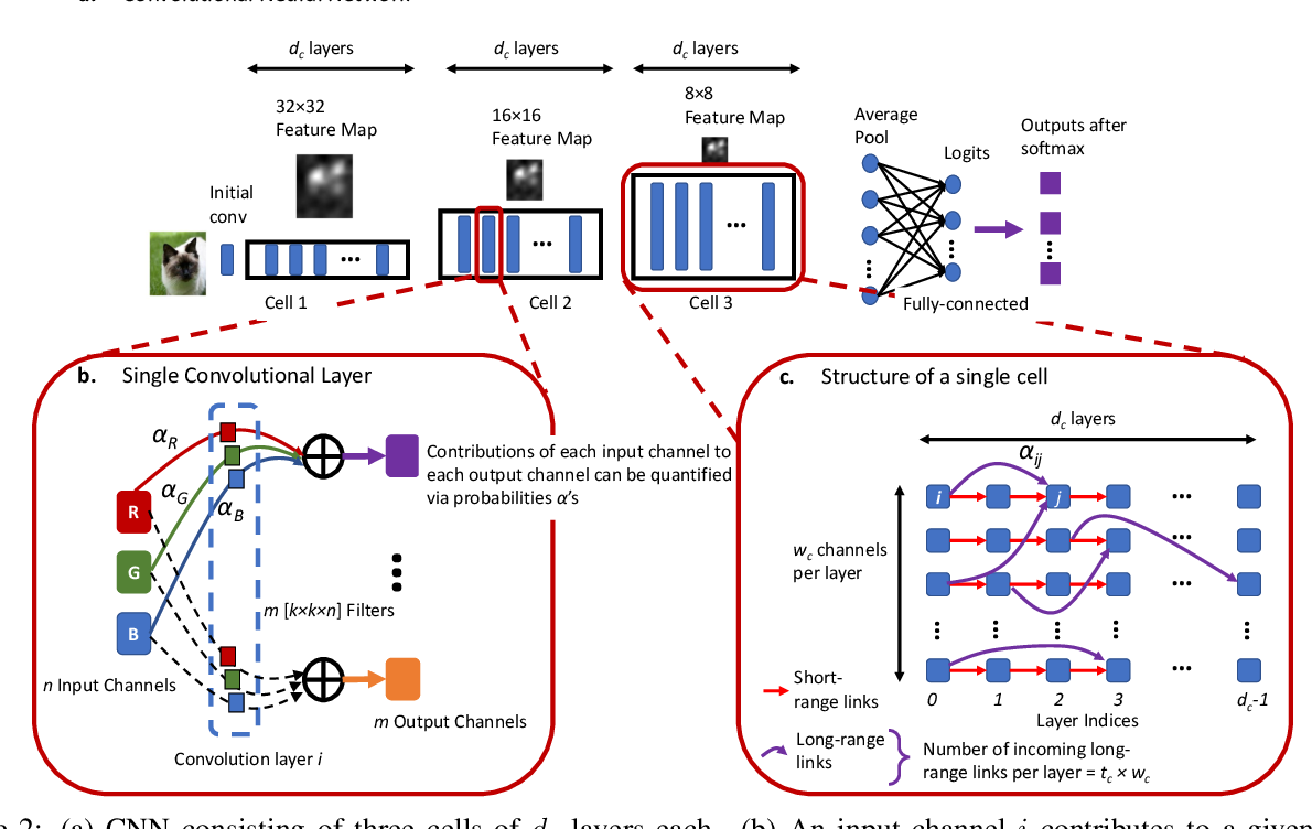 Figure 3 for Towards Unifying Neural Architecture Space Exploration and Generalization