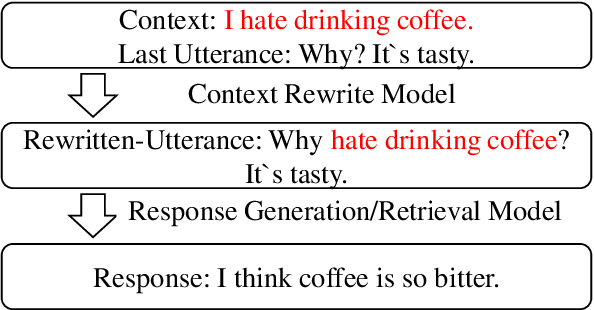 Figure 1 for Unsupervised Context Rewriting for Open Domain Conversation