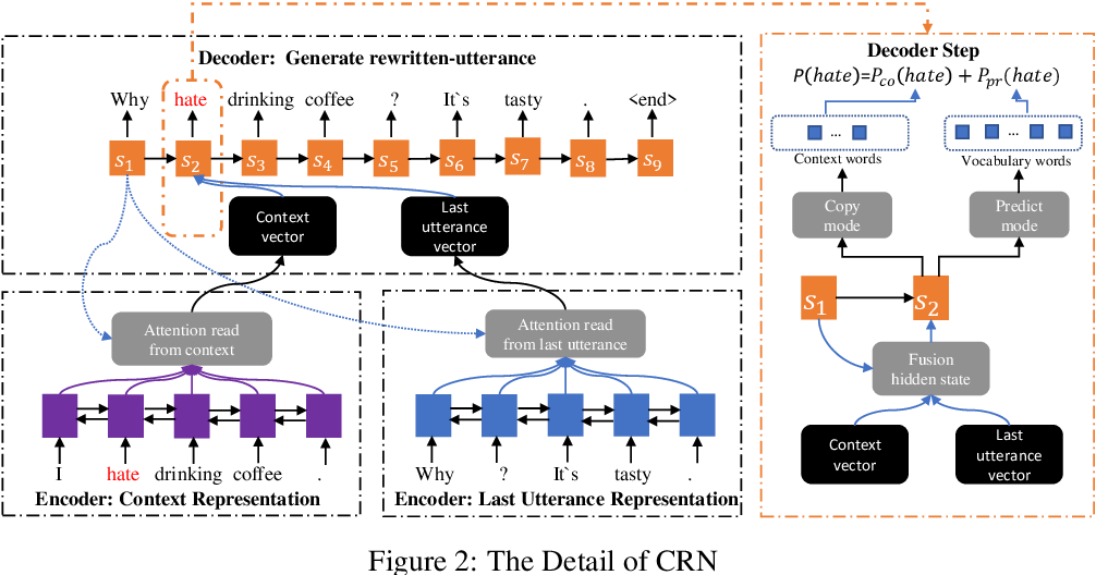 Figure 3 for Unsupervised Context Rewriting for Open Domain Conversation