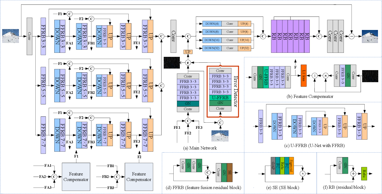 Figure 3 for Robust Representation Learning with Feedback for Single Image Deraining