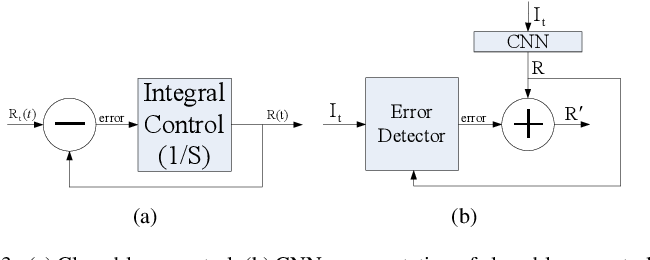 Figure 4 for Robust Representation Learning with Feedback for Single Image Deraining