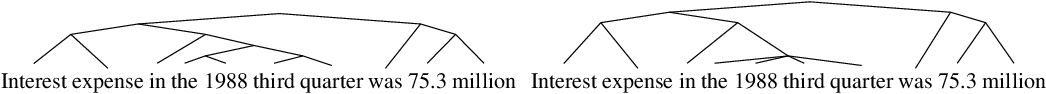 Figure 1 for Ordered Neurons: Integrating Tree Structures into Recurrent Neural Networks