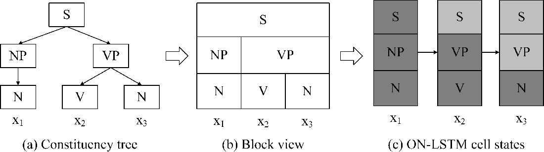 Figure 3 for Ordered Neurons: Integrating Tree Structures into Recurrent Neural Networks